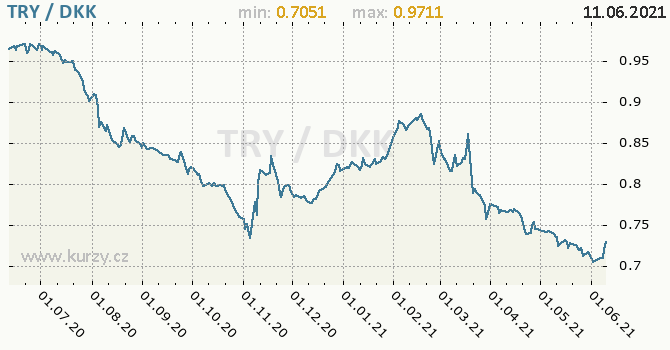 Vývoj kurzu TRY/DKK - graf