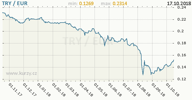 Vývoj kurzu TRY/EUR - graf