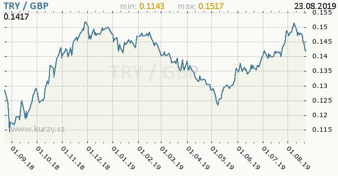 Vývoj kurzu TRY/GBP - graf
