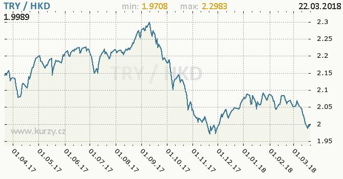 Vývoj kurzu TRY/HKD - graf