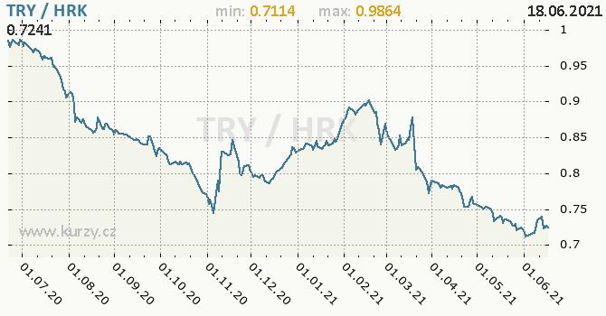 Vývoj kurzu TRY/HRK - graf