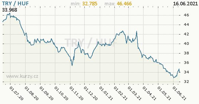 Vývoj kurzu TRY/HUF - graf