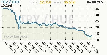 Graf TRY / HUF denní hodnoty, 2 roky, formát 350 x 180 (px) PNG