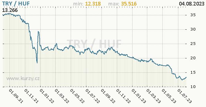 Graf TRY / HUF denní hodnoty, 2 roky, formát 670 x 350 (px) PNG