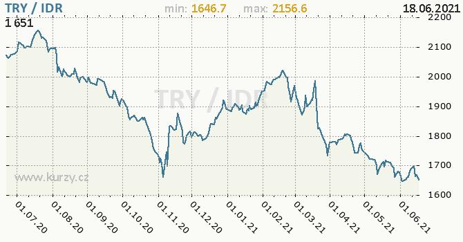 Vývoj kurzu TRY/IDR - graf