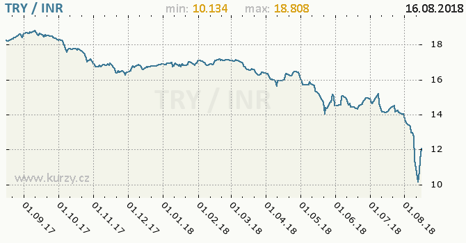 Vývoj kurzu TRY/INR - graf