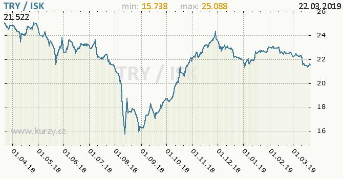 Vývoj kurzu TRY/ISK - graf