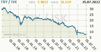 Graf TRY / ISK denní hodnoty, 5 let, formát 350 x 180 (px) PNG