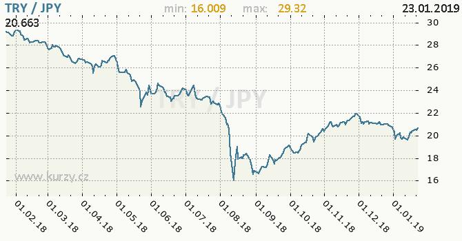 Vývoj kurzu TRY/JPY - graf
