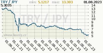 Graf TRY / JPY denní hodnoty, 2 roky, formát 350 x 180 (px) PNG