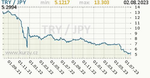 Graf TRY / JPY denní hodnoty, 2 roky, formát 500 x 260 (px) PNG