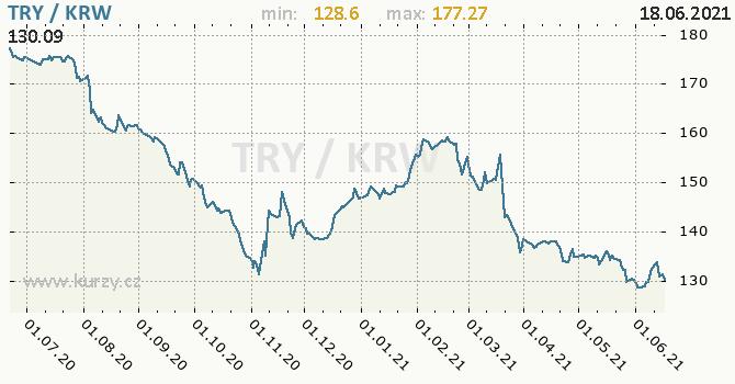Vývoj kurzu TRY/KRW - graf
