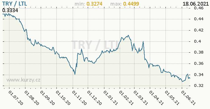Vývoj kurzu TRY/LTL - graf