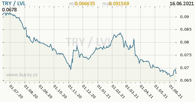 Vývoj kurzu TRY/LVL - graf