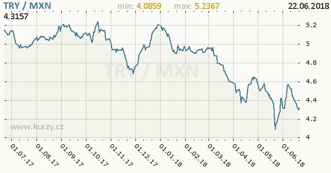 Vývoj kurzu TRY/MXN - graf