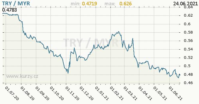 Vývoj kurzu TRY/MYR - graf