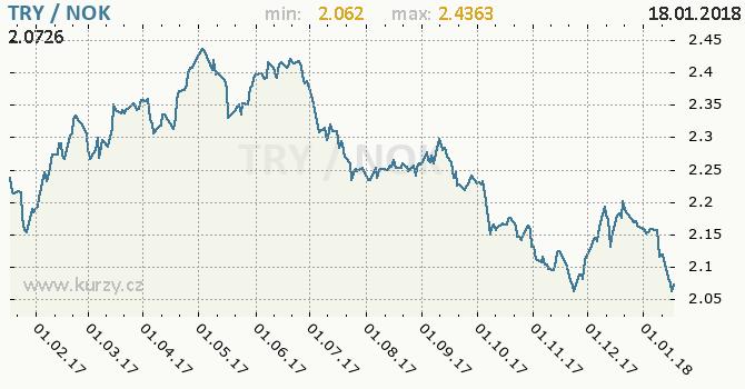 Graf norská koruna a turecká lira