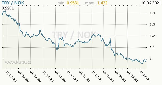 Vývoj kurzu TRY/NOK - graf