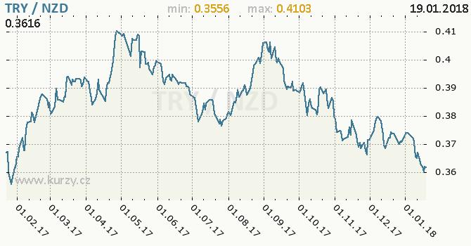 Graf novozélandský dolar a turecká lira