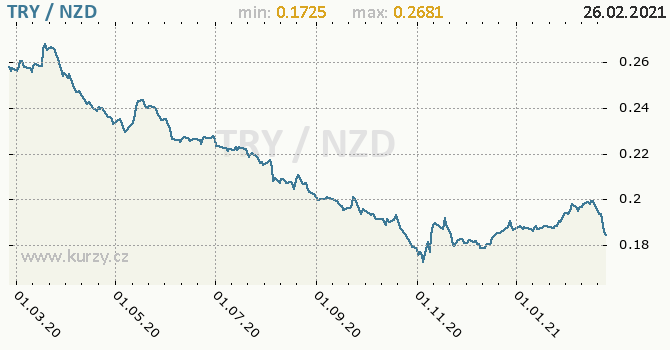 Vývoj kurzu TRY/NZD - graf