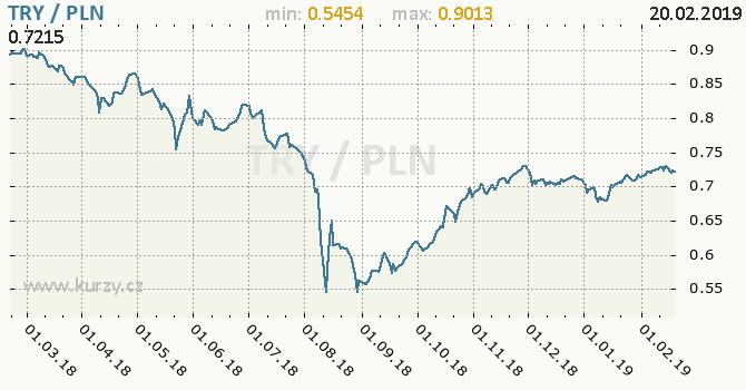 Vývoj kurzu TRY/PLN - graf