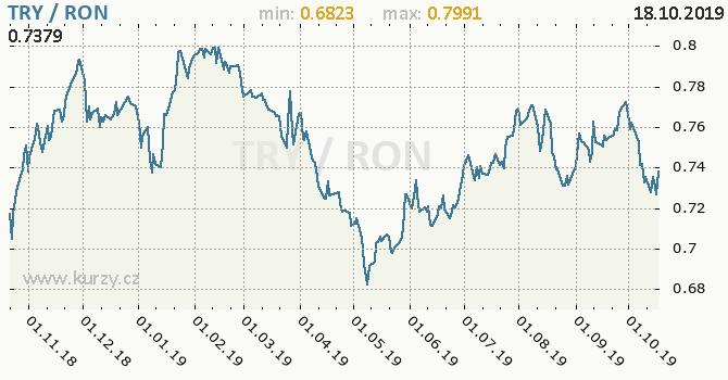 Vývoj kurzu TRY/RON - graf