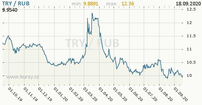 Vývoj kurzu TRY/RUB - graf
