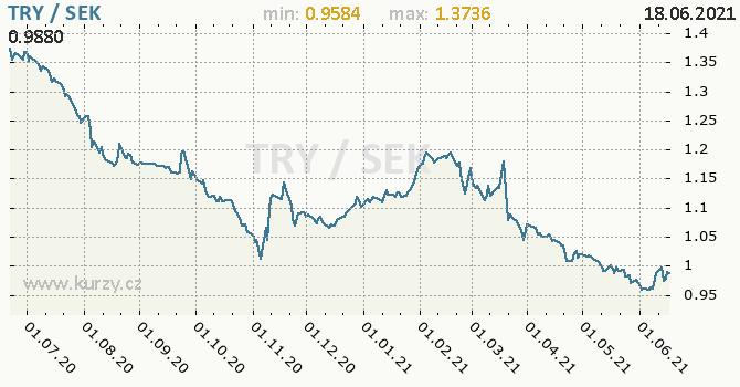 Vývoj kurzu TRY/SEK - graf