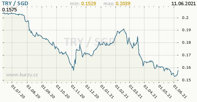 Vývoj kurzu TRY/SGD - graf