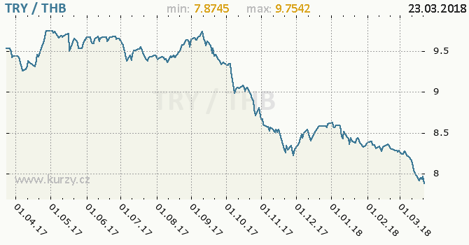 Vývoj kurzu TRY/THB - graf