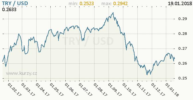 Graf americký dolar a turecká lira