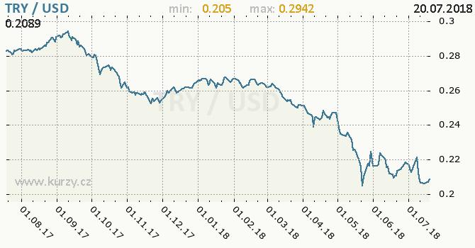 Vývoj kurzu TRY/USD - graf