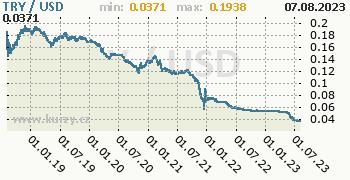 Graf TRY / USD denní hodnoty, 5 let, formát 350 x 180 (px) PNG