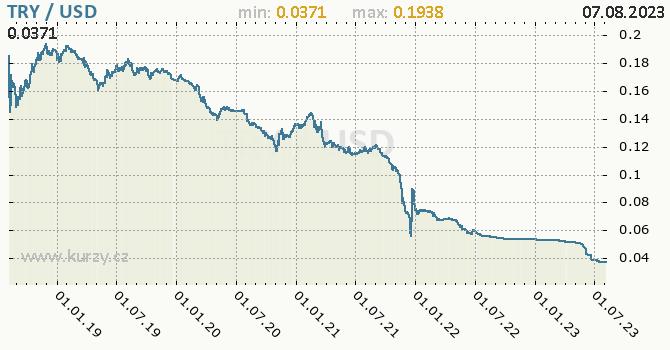Graf TRY / USD denní hodnoty, 5 let, formát 670 x 350 (px) PNG