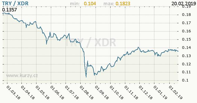 Vývoj kurzu TRY/XDR - graf