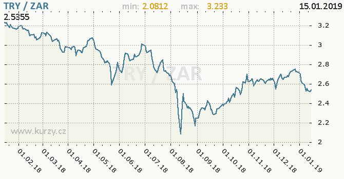 Vývoj kurzu TRY/ZAR - graf