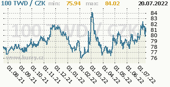 Taiwanský dolar graf TWD / CZK denní hodnoty, 1 rok, formát 350 x 180 (px) PNG