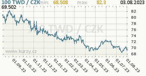 Taiwanský dolar graf TWD / CZK denní hodnoty, 1 rok, formát 500 x 260 (px) PNG