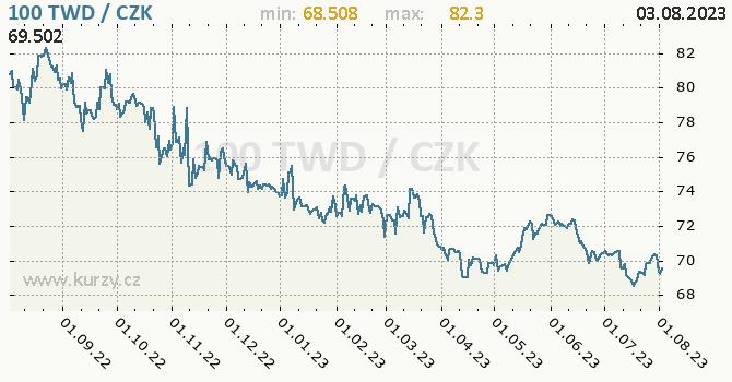 Taiwanský dolar graf TWD / CZK denní hodnoty, 1 rok, formát 670 x 350 (px) PNG