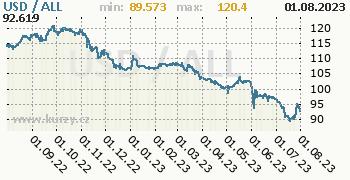 Graf USD / ALL denní hodnoty, 1 rok, formát 350 x 180 (px) PNG