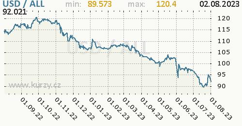 Graf USD / ALL denní hodnoty, 1 rok, formát 500 x 260 (px) PNG