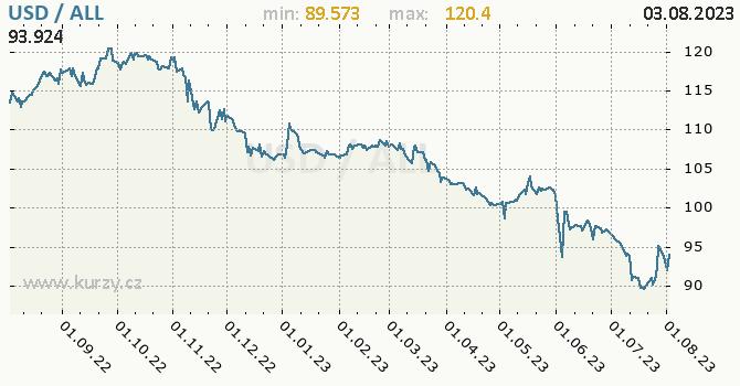 Graf USD / ALL denní hodnoty, 1 rok, formát 670 x 350 (px) PNG
