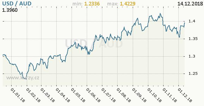Vývoj kurzu USD/AUD - graf