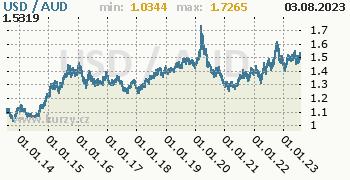 Graf USD / AUD denní hodnoty, 10 let, formát 350 x 180 (px) PNG