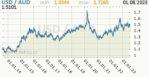 Graf USD / AUD denní hodnoty, 10 let, formát 500 x 260 (px) PNG