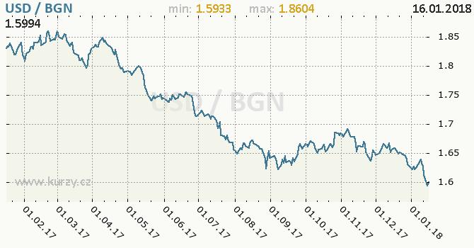 Graf bulharský lev a americký dolar