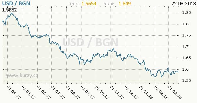 Vývoj kurzu USD/BGN - graf