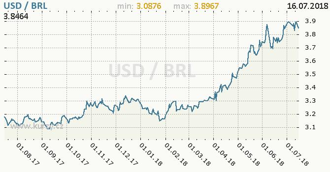Vývoj kurzu USD/BRL - graf