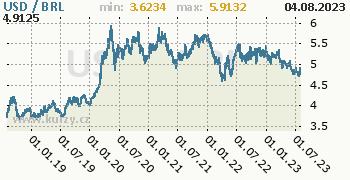 Graf USD / BRL denní hodnoty, 5 let, formát 350 x 180 (px) PNG