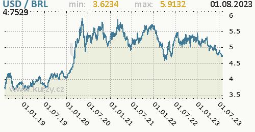 Graf USD / BRL denní hodnoty, 5 let, formát 500 x 260 (px) PNG